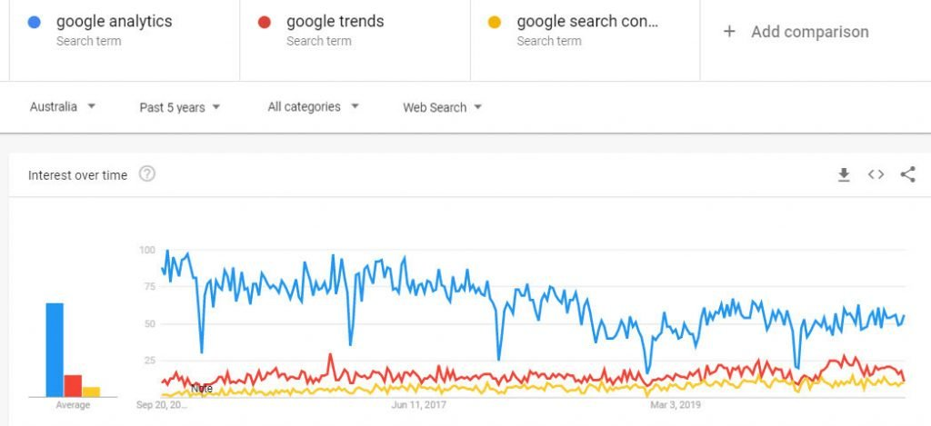 Google_Trends_for_Google_Analytics_SEO_Tools